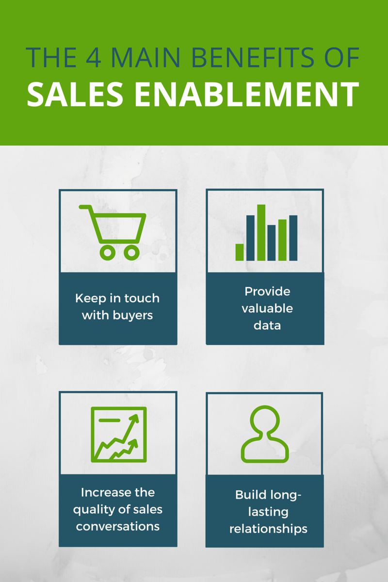 Benefits of sales enablement