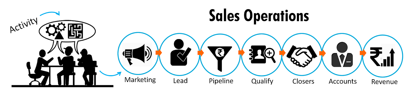 Sales enablement vs sales operations