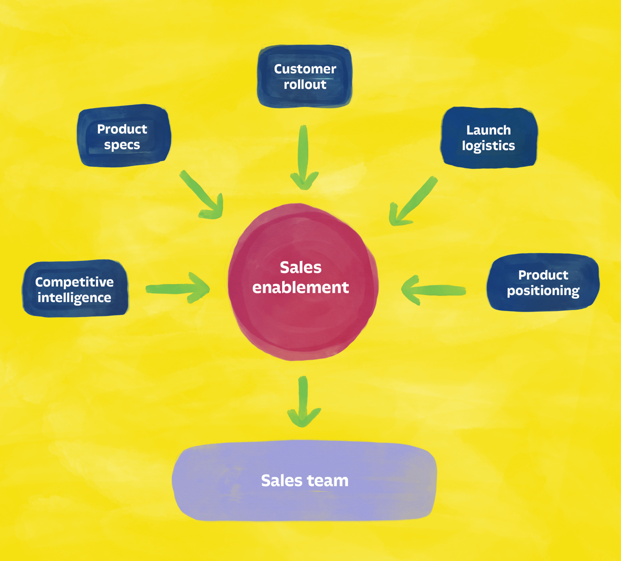 Sales enablement process