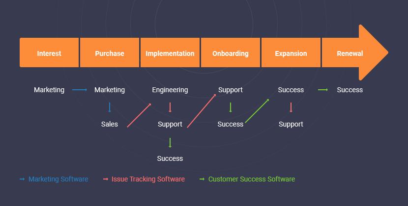 customer success journey map