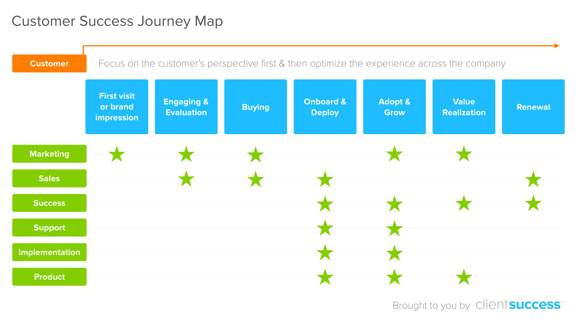 customer success journey map example