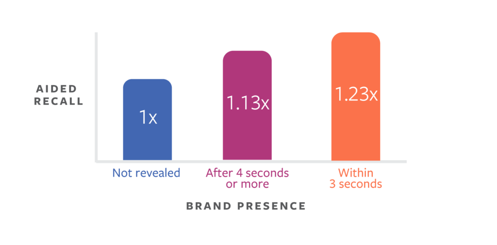 facebook video brand presence