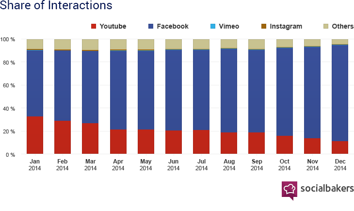 Facebook video engagement