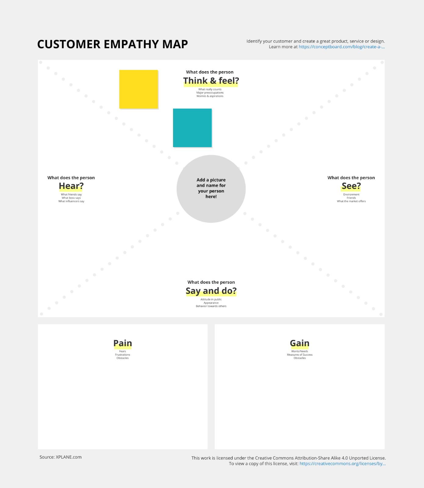 customer empathy map