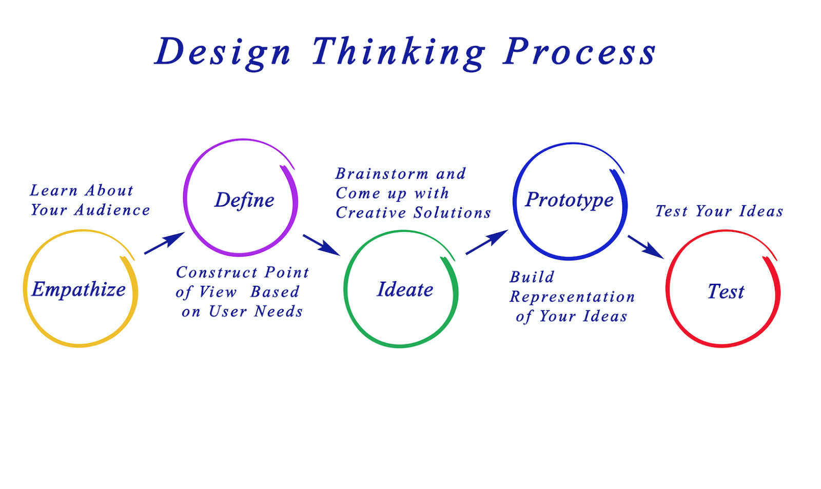 design thinking ideate process