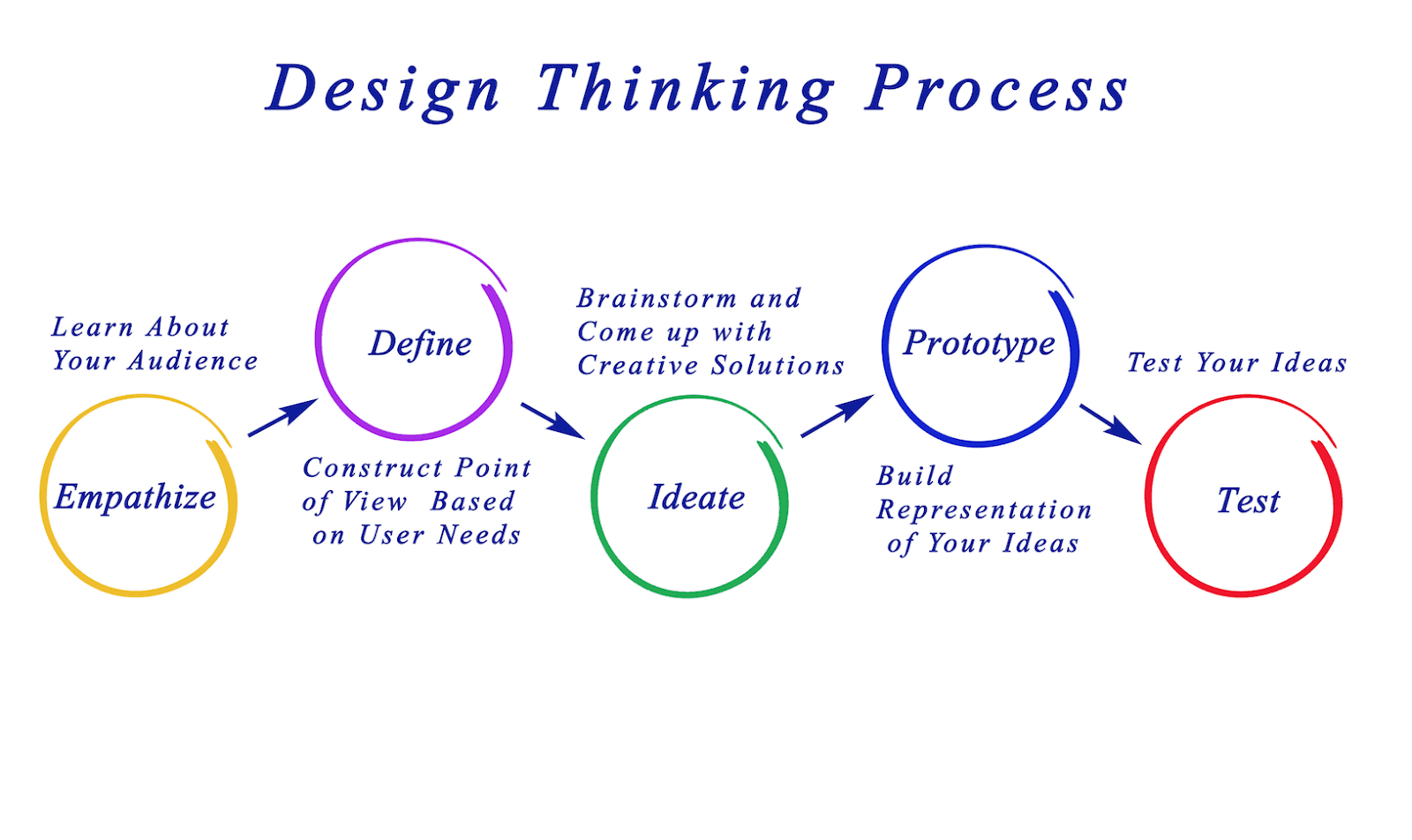 design thinking prototype process