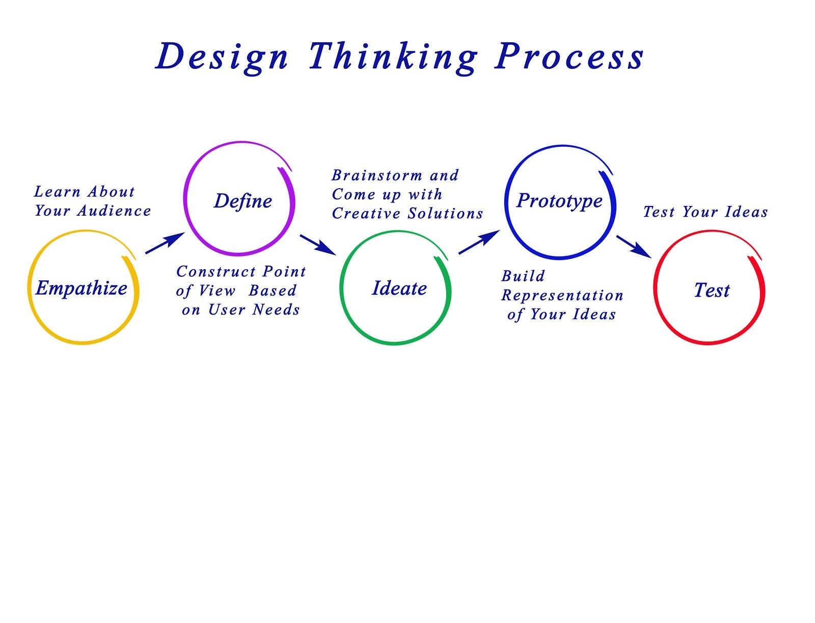 The 5 steps of design thinking.