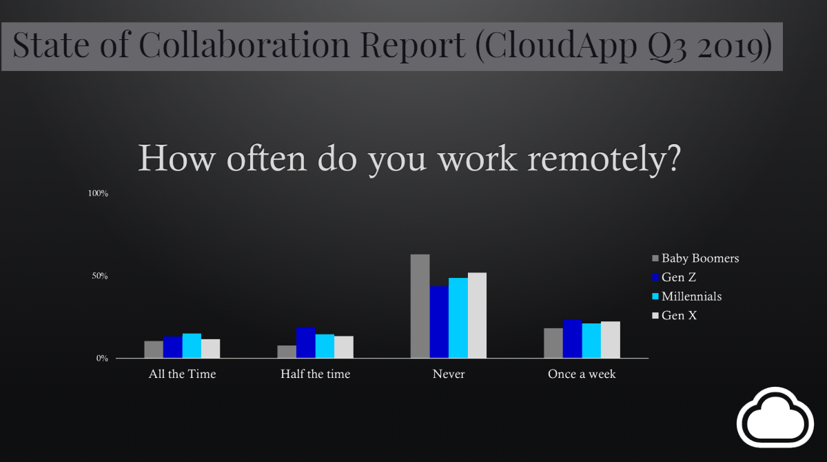 How often do you work remotely statistics