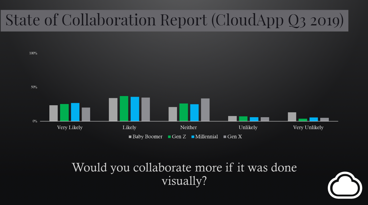 Would you collaborate more if it was done visually stat