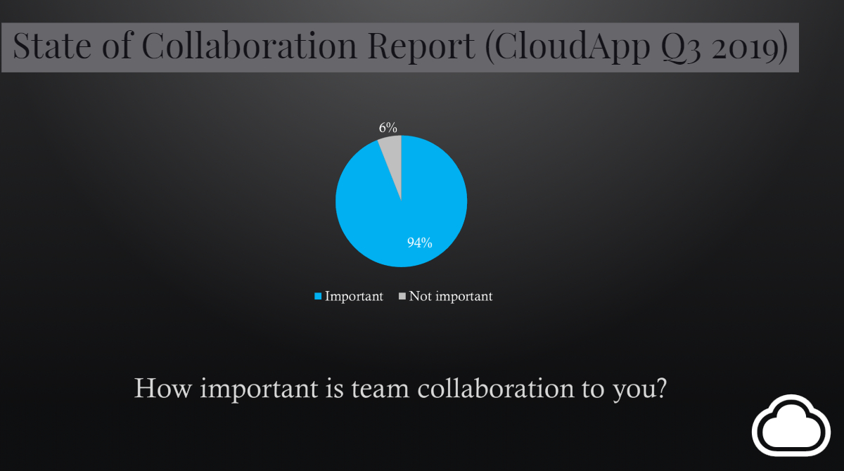 How important is team collaboration to you stat