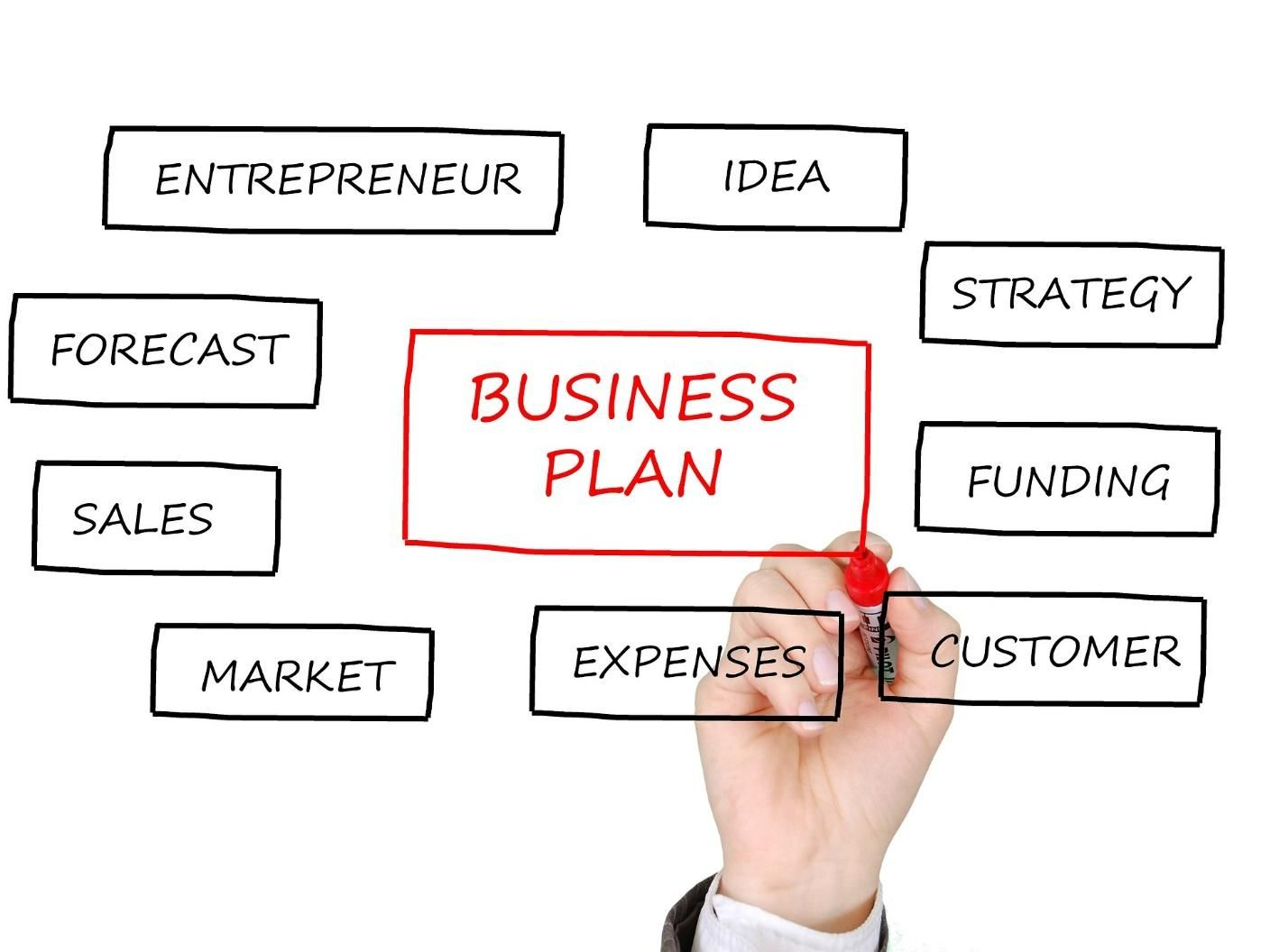 hand draws business plan map