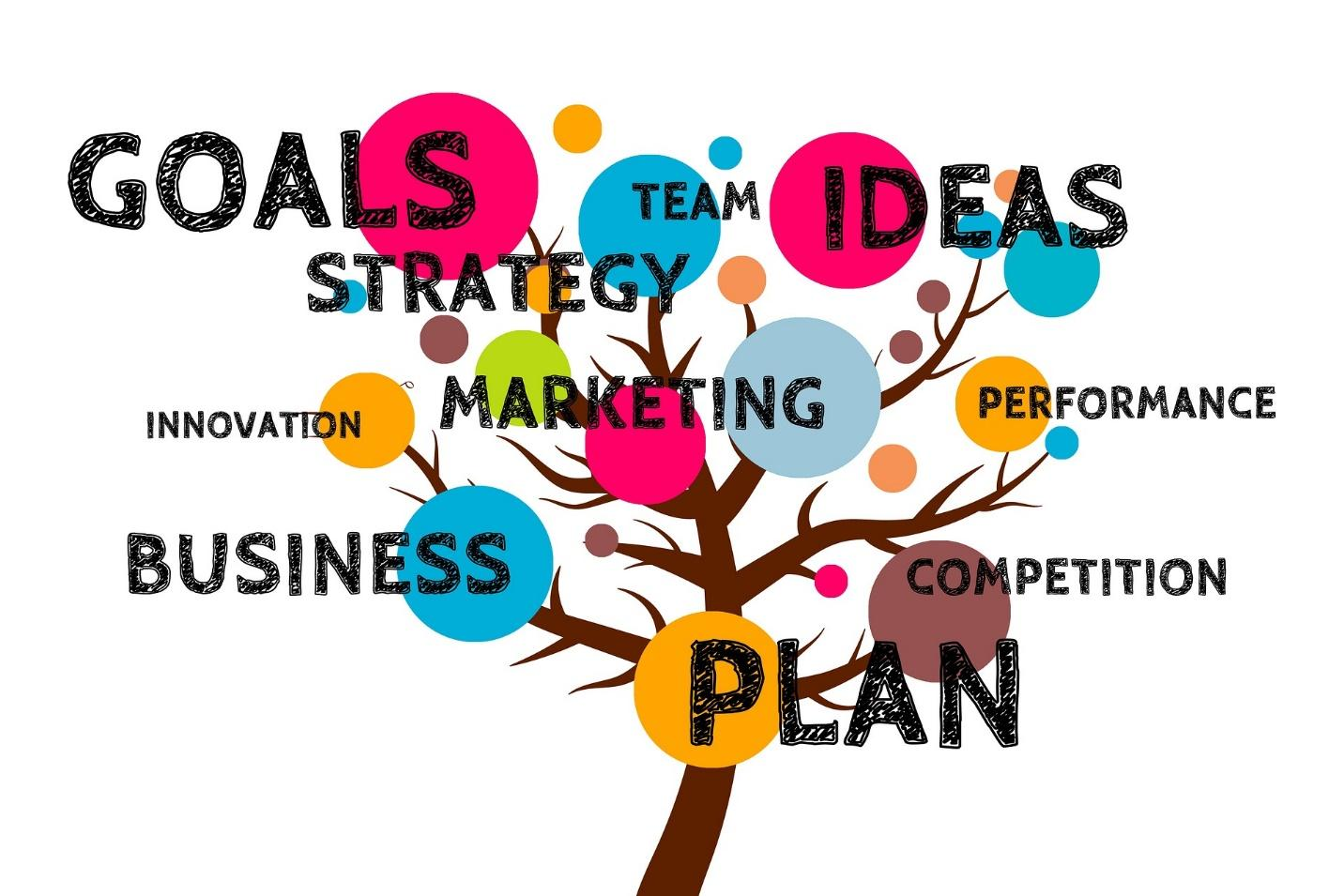 business word tree with plan, goals, and ideas