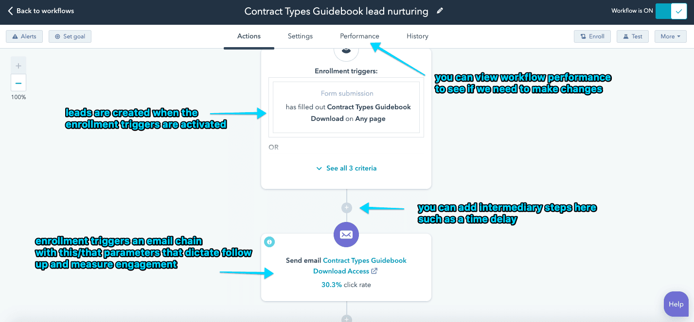 screenshot of a marketing workflow with explanations