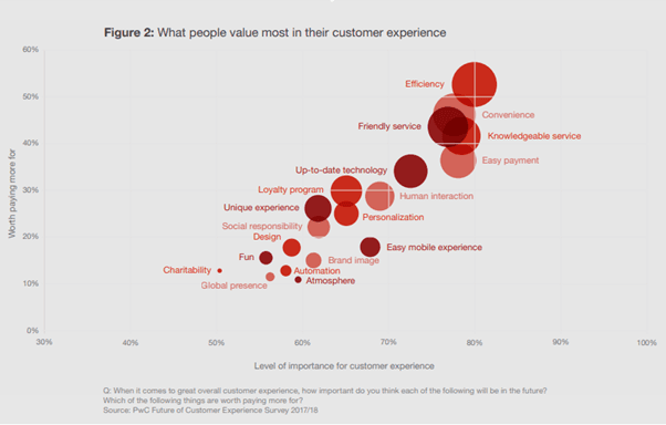 Graph of what people value most in their customer experience