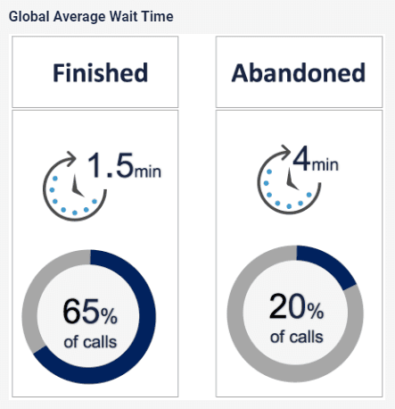 Global Average Wait Time for Customer Service Calls