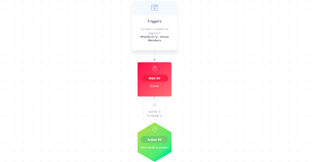 Email Trigger by Platformly