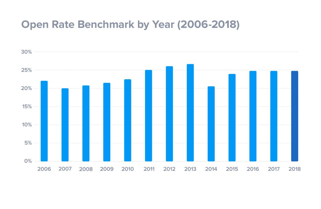 Email Open Rate Benchmark by Year (2006-2018)