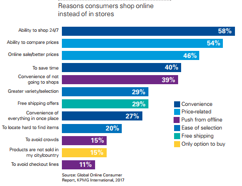 Reasons consumers shop online instead of in stores infographic