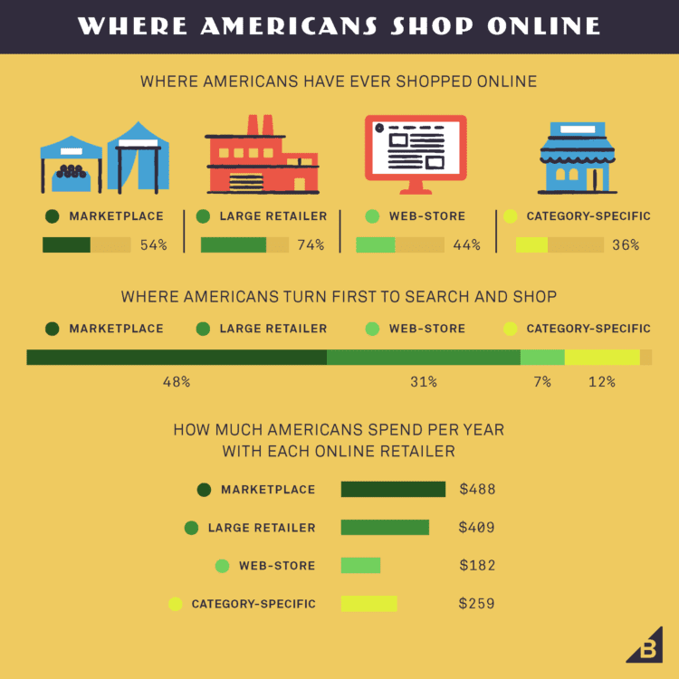 Where Americans Shop Online Infographic