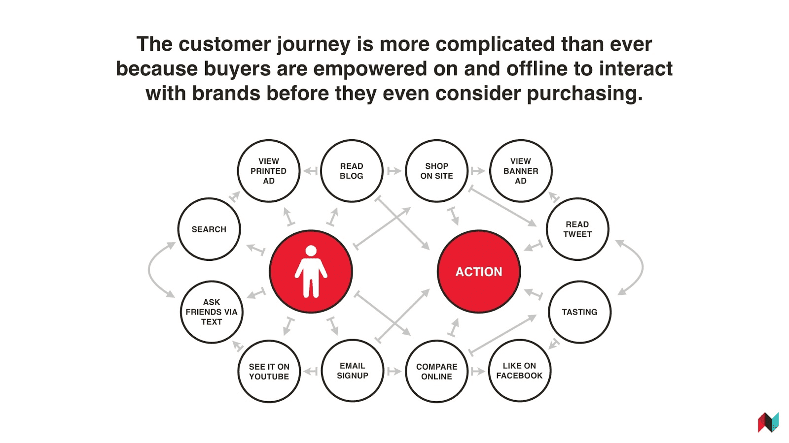 The Customer Journey Flow Chart