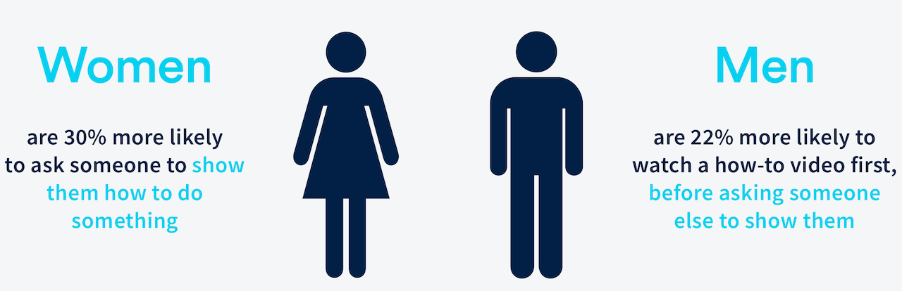 Video trends statistic, women vs men
