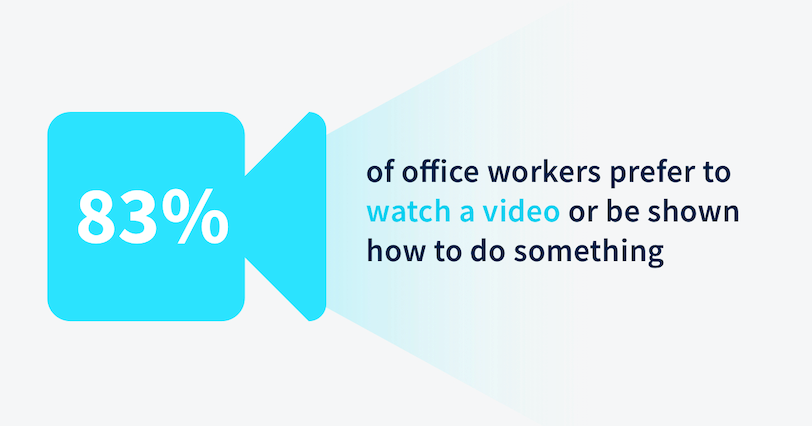 83% of office workers prefer to watch a video or be shown how to do something