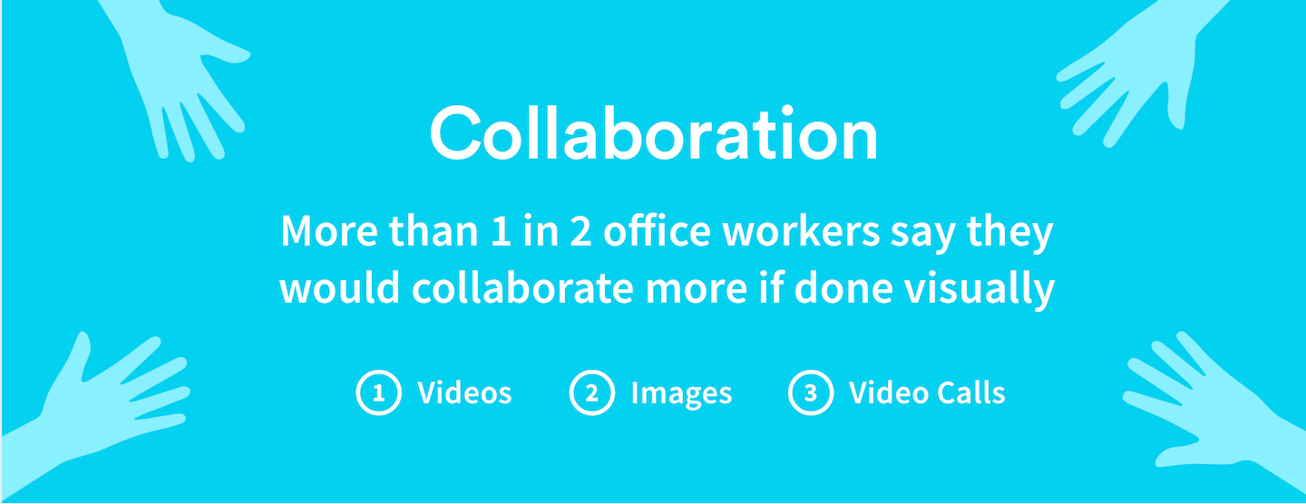Collaboration in the workplace statistic