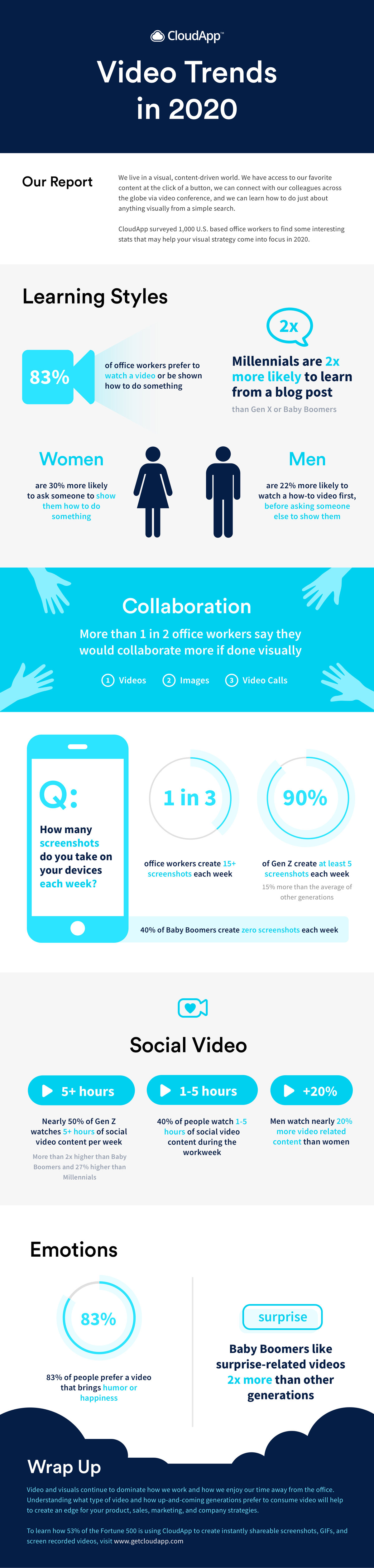 Video Trends in 2020 Infographic