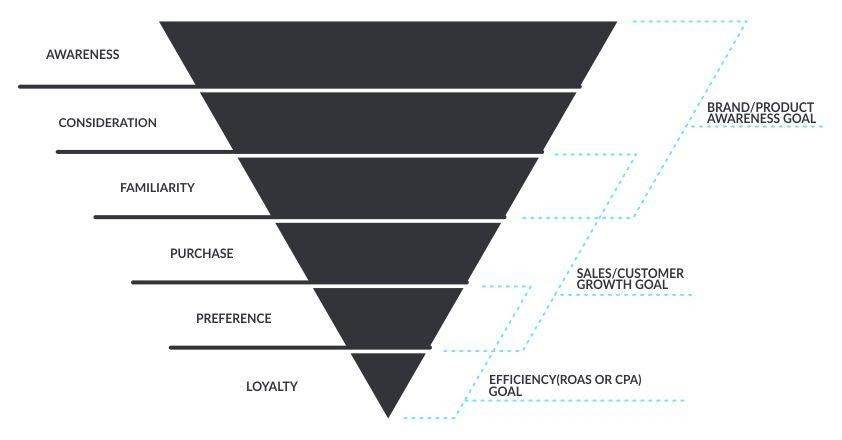 Sales funnel graphic