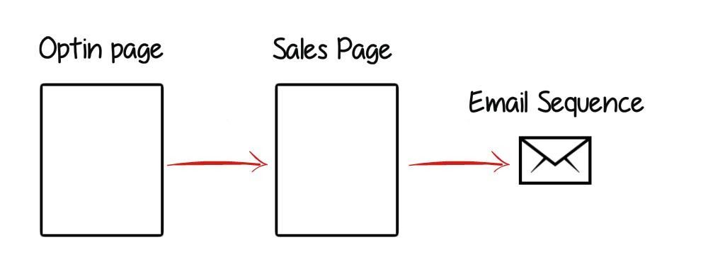 ppc funnel illustration
