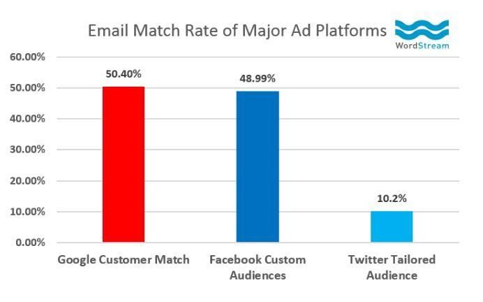 Email Match Rate Graph