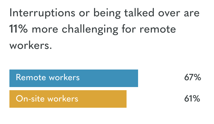 Challenges for Remote Workers Graph