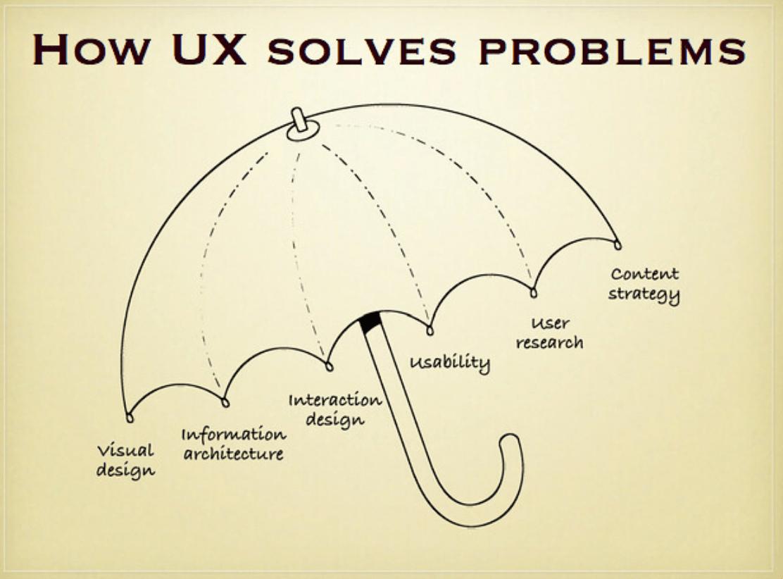 UX design solves problems
