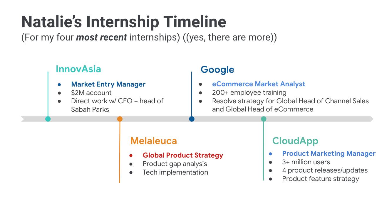 Natalie Tate Internship Timeline