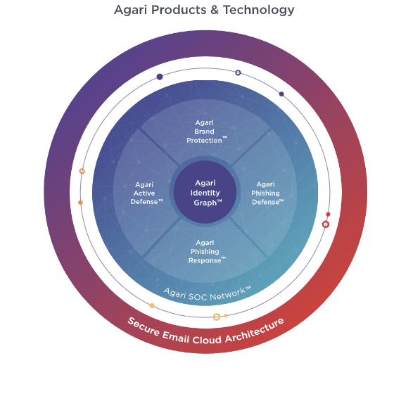 A diagram showing how Agari technology works.