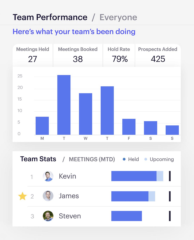 Outreach team performance dashboard