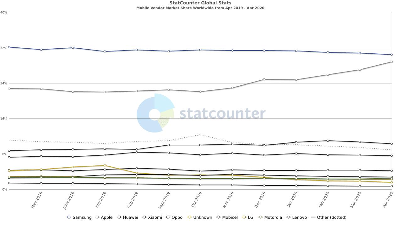Mobile usage stats worldwide