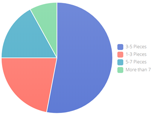 content viewed before reaching out to company stats pie chart