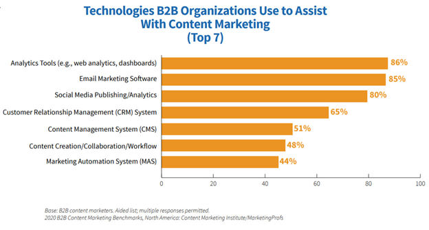technologies b2b organizations use for content marketing survey