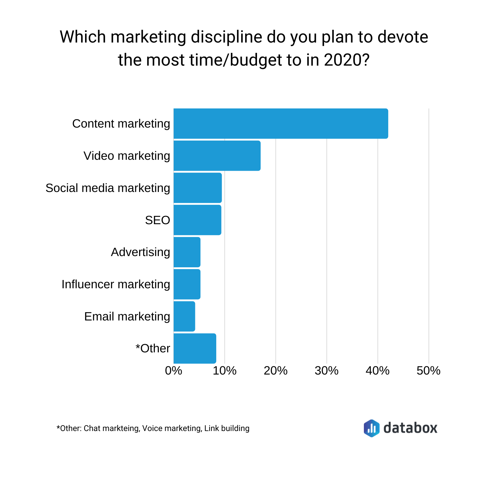 marketing budget survey results