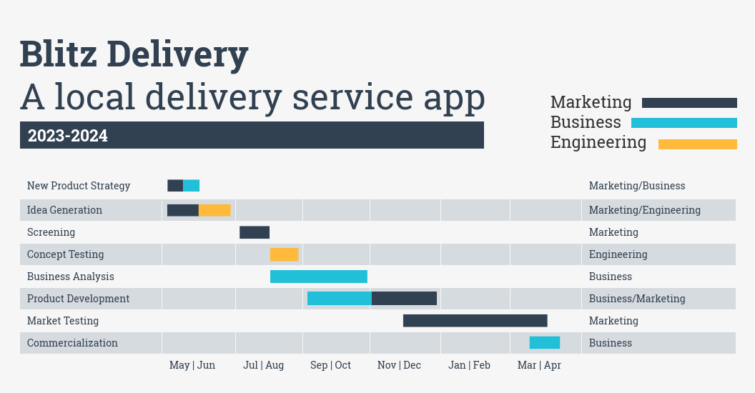 Blitz Delivery local service app Gantt chart