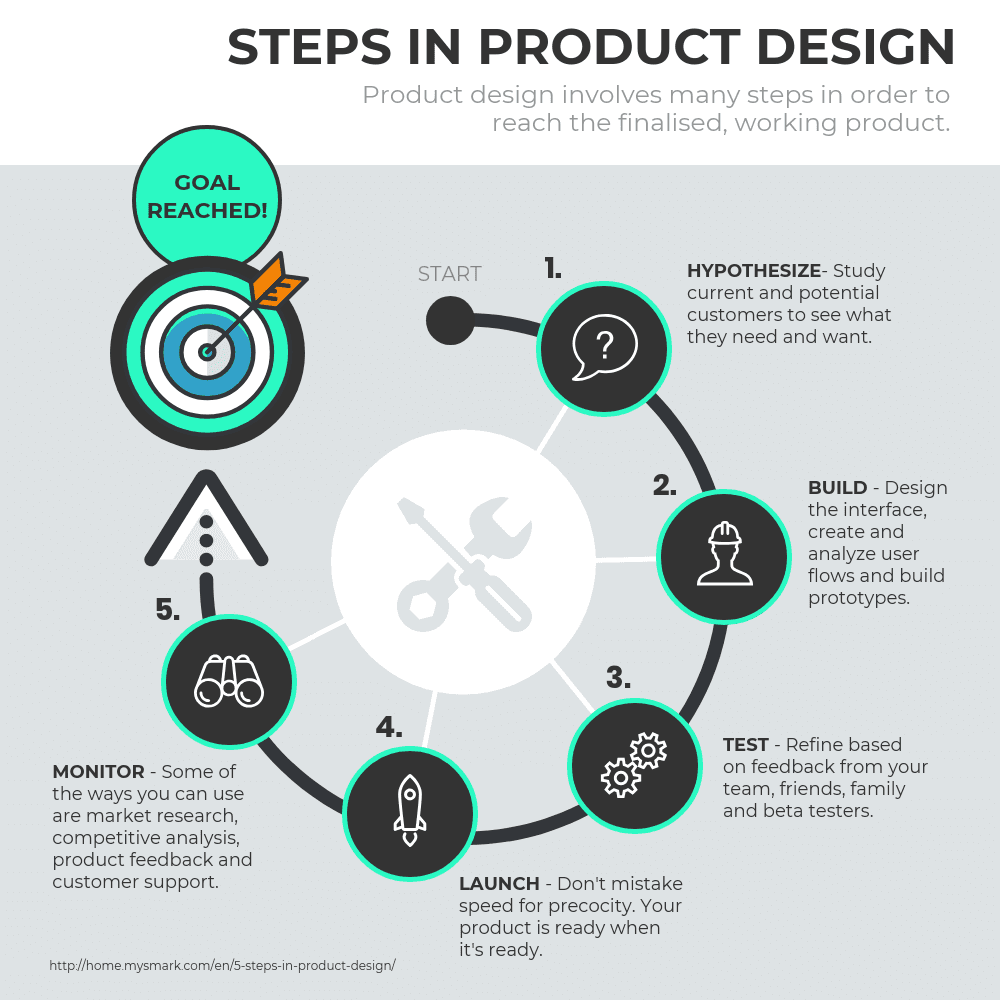 Product design steps infographic