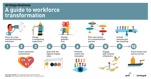guide to workforce transformation infographic