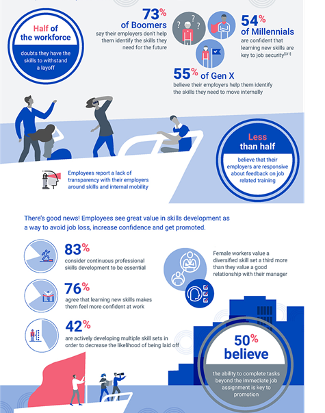 workforce skill development infographic