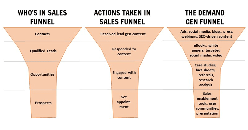 A graphic depicting a sales funnel for demand generation.