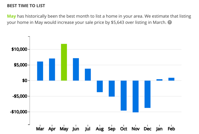 graph from Zillow showing list price by month