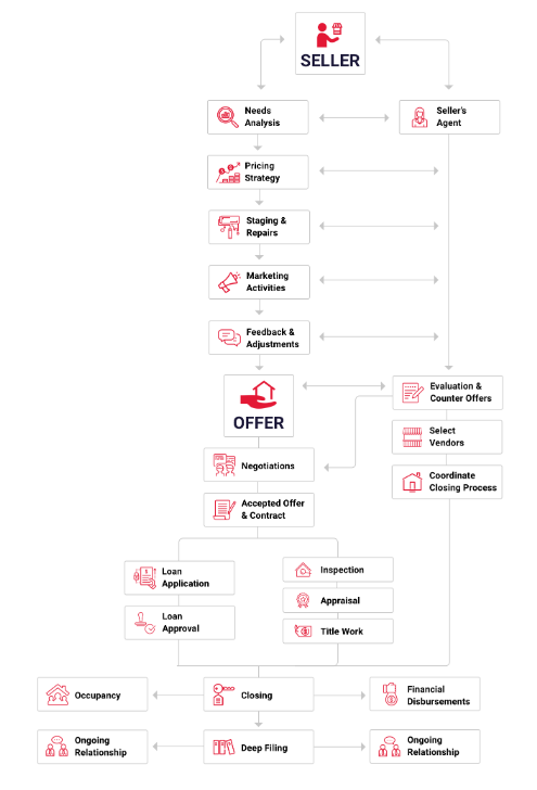 Selling a home flow chart process