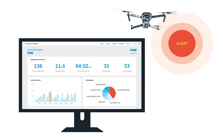 Drohnen-Alarme und Analysen