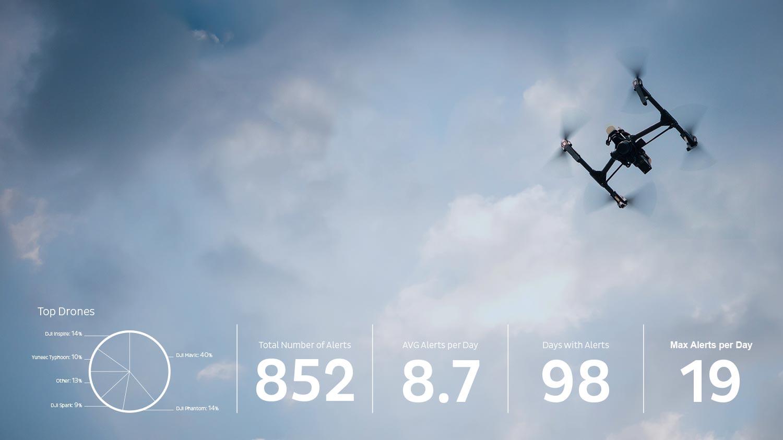 Ermitteln Sie in nur 2 Schritten Ihr Drohnen-Risiko