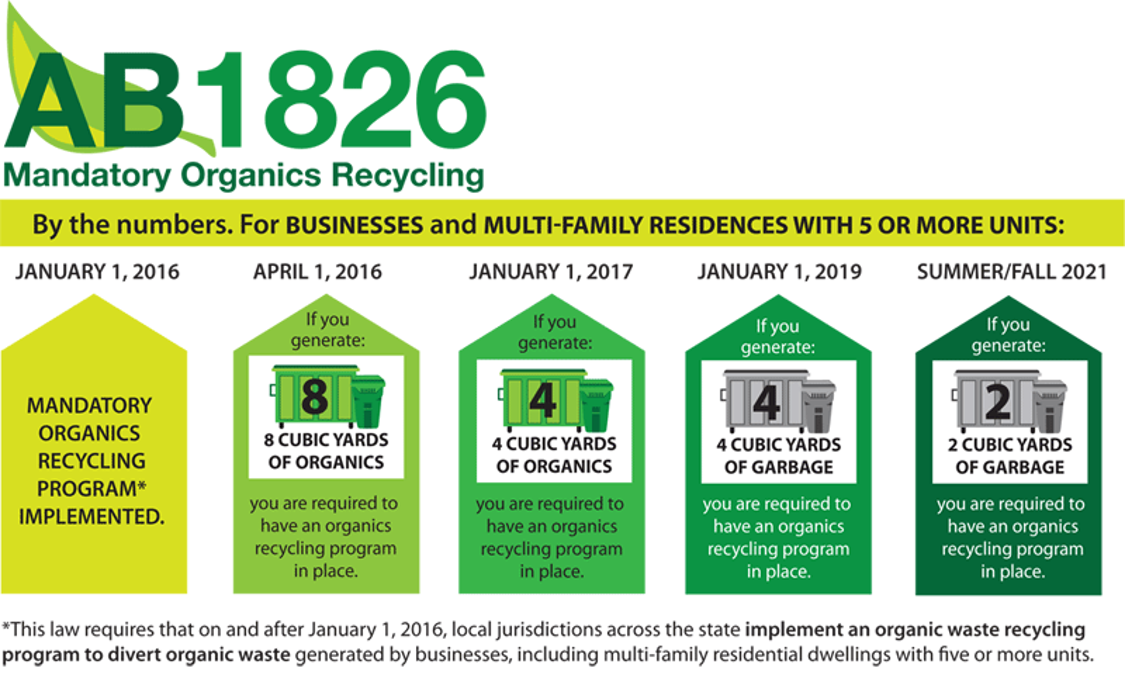 Image of AB 1826 Mandatory Organics Recycling Requirements for Businesses and Multi-Family Residences